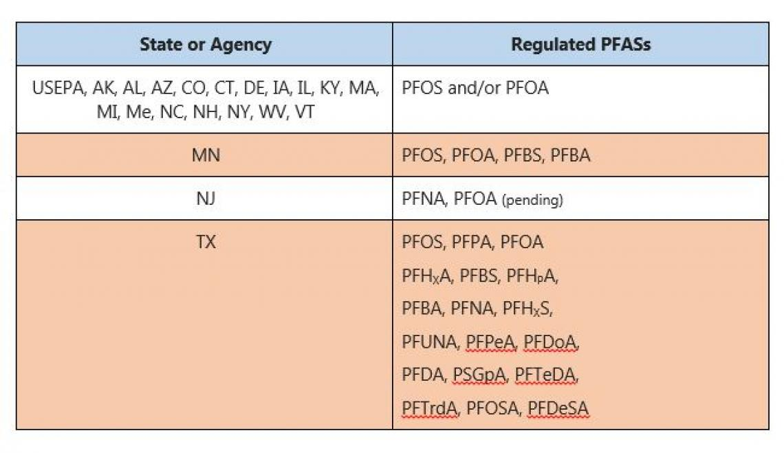 States and agencies that regulate PFAS compounds