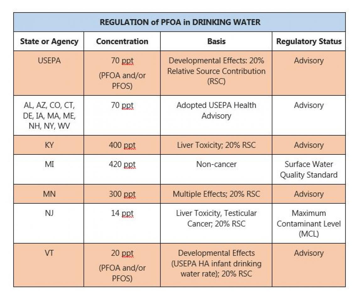 States with PFOA guidance levels for drinking water